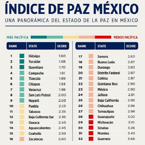 Panorámica-del-estado-de-la-paz-en-México